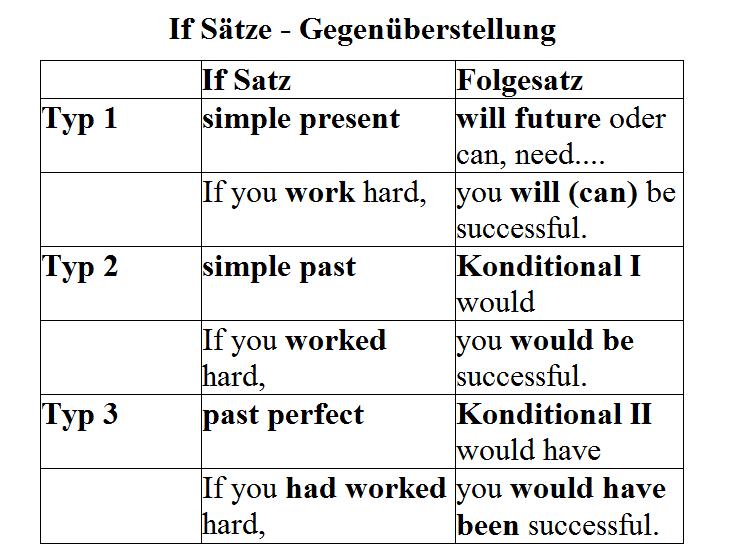 If-Sätze-Übungen-Aufgaben