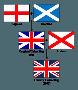 England, Schottland, Wales und Nordirland, eigene Fußballnationalmannschaften