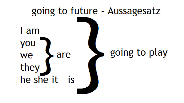 going to future - Aussagesatz