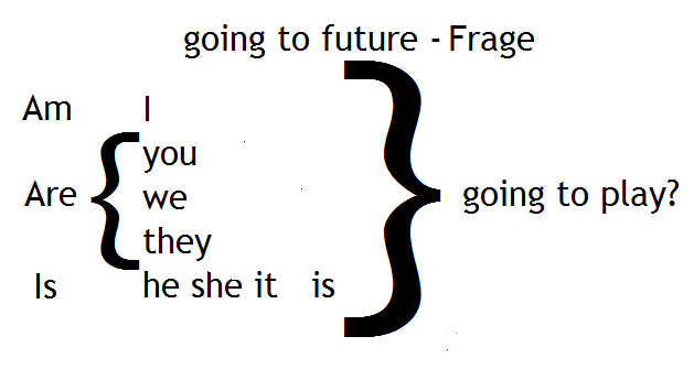 going to future-Frage