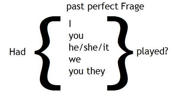 past perfect Frage