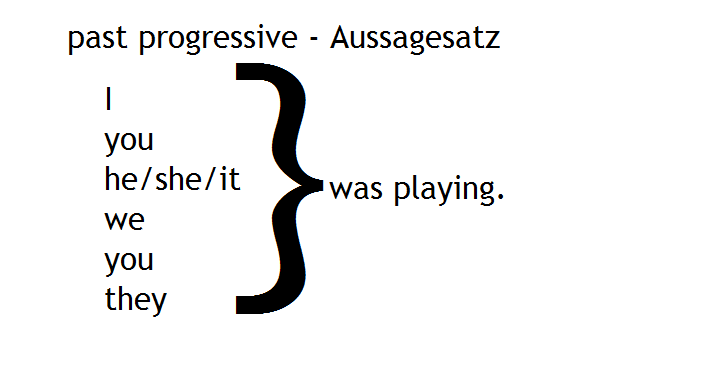 past progressive Aussagesatz
