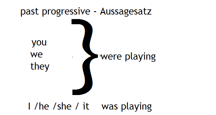 past progressive Aussagesatz2