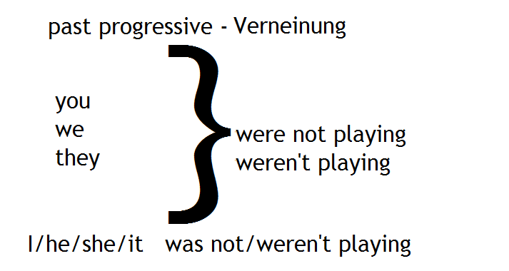 past progressive Verneinung2