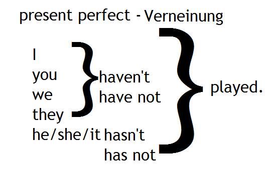 present perfect Verneinung
