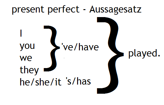 present perfect aussagesatz