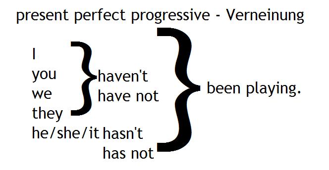 present perfect progressive Verneinung