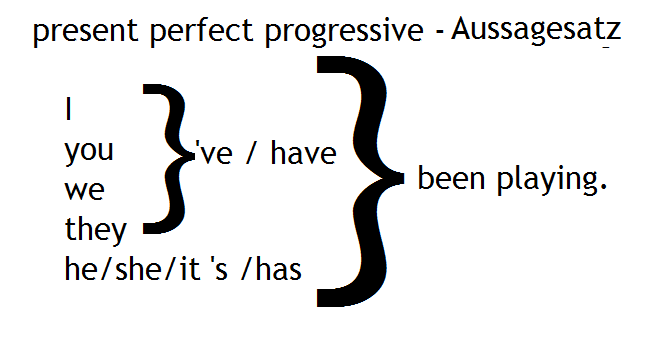 present perfect progressivve Aussagesatz