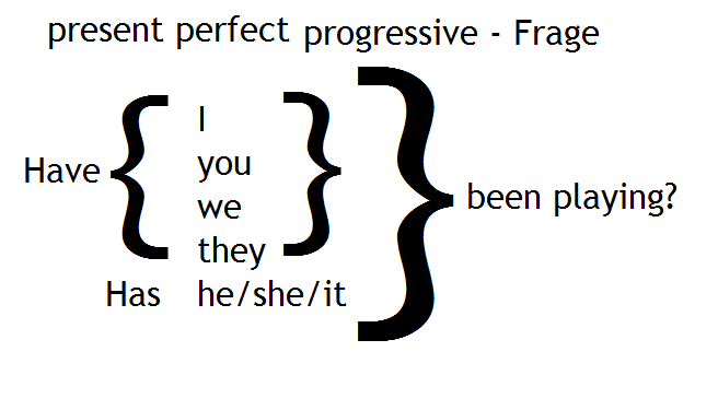 present perfect progressvie frage