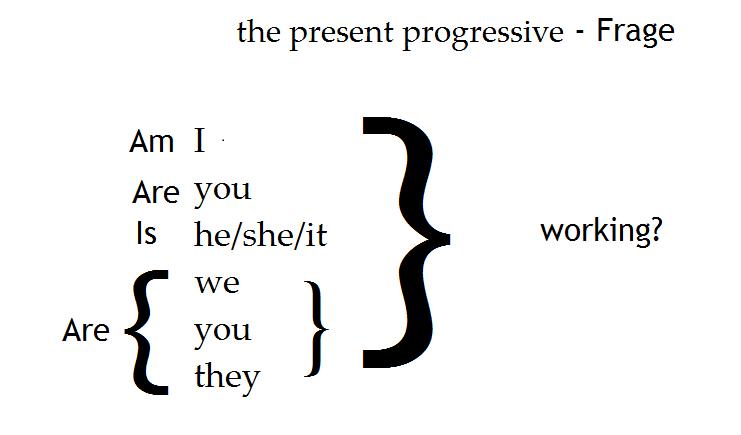 present progressive Frage