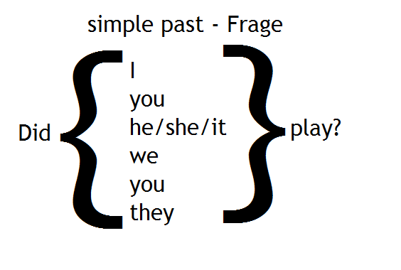 simple past Frage