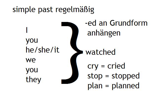 simple past regelmäßig