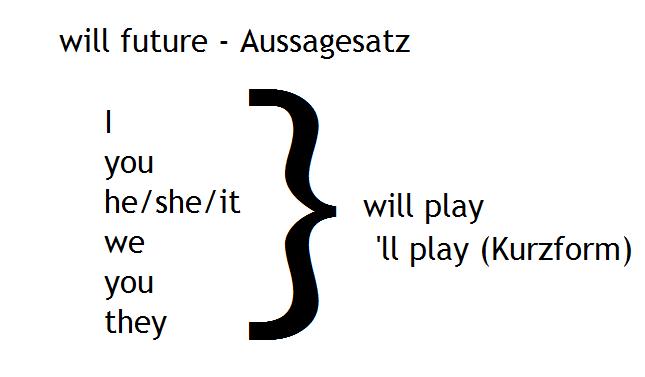will-future-Englisch