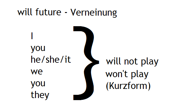 will-future-Verneinung