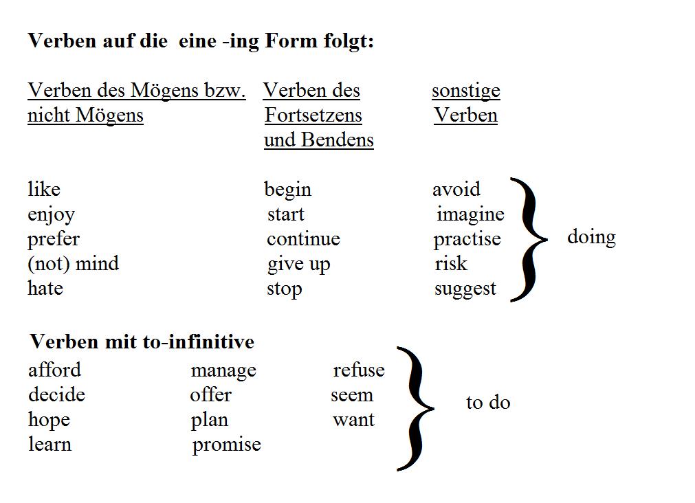 gerund oder to-infinitve / Übungen und Aufgaben / Englisch
