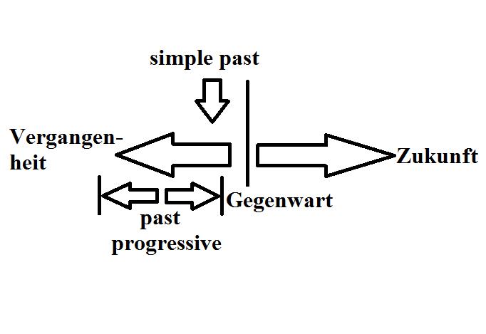 past progressive - simple past