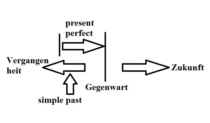 present perfect -simple past -Unterschied