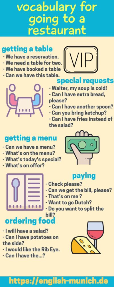 Englisch für das Restaurant   Englisch Training online
